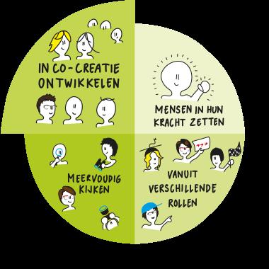 In co-creatie ontwikkelen
